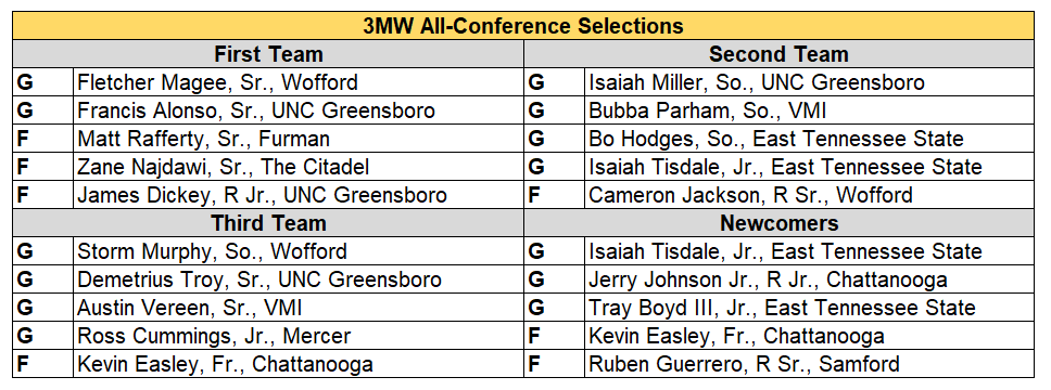 SoCon all conf.PNG