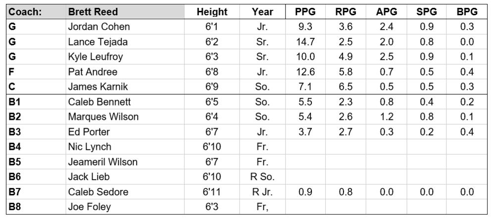 lehigh 18-19 roster.PNG