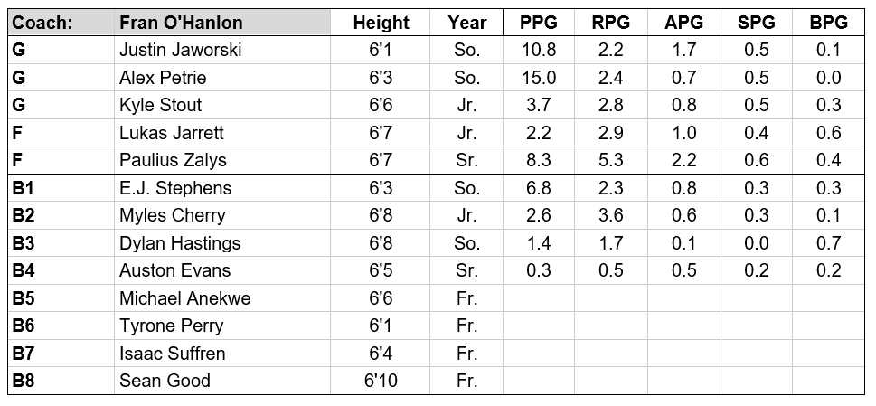lafayette 18-19 roster.PNG