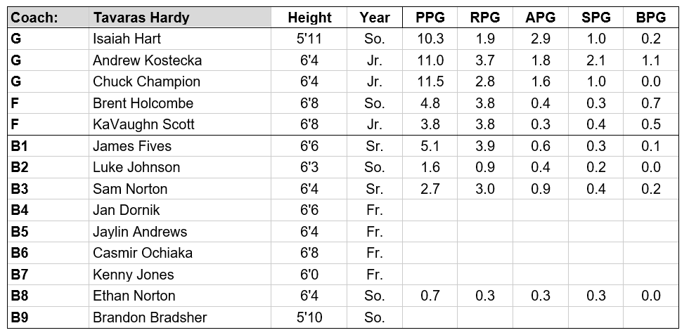 loyola md roster 18-19.PNG