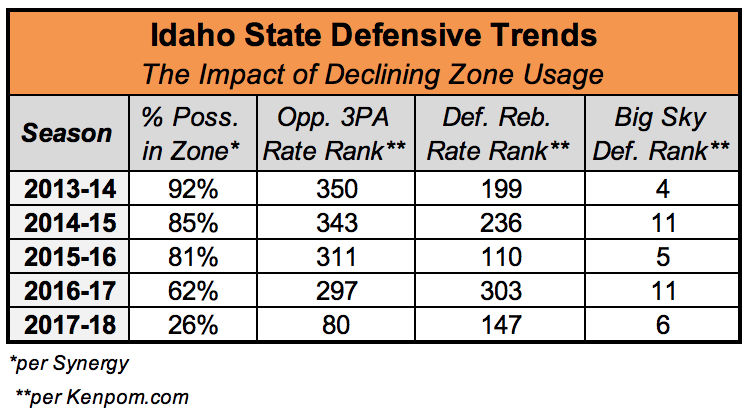 Idaho St graphic.png