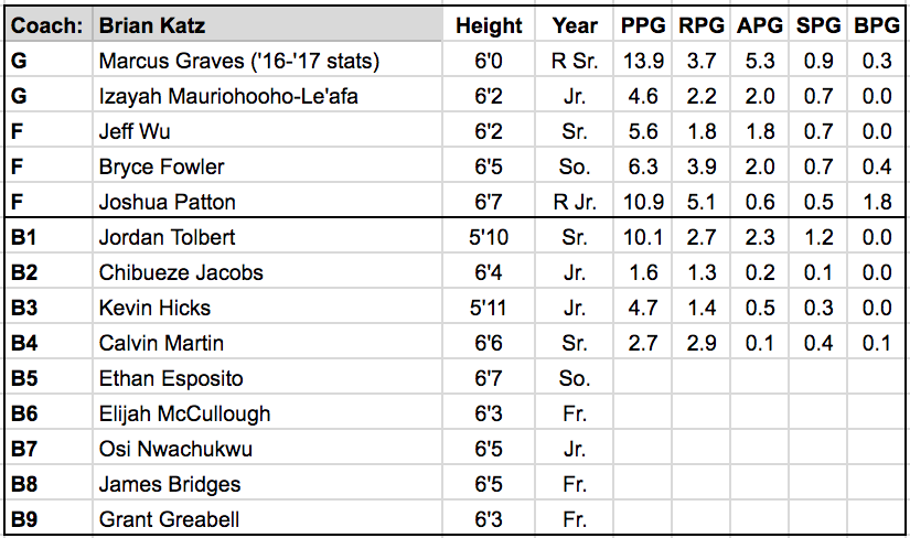 sacramento state roster.png