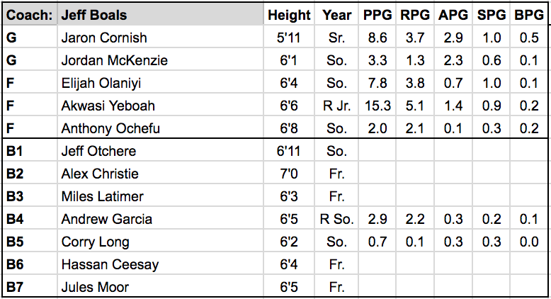 stony brook roster.png