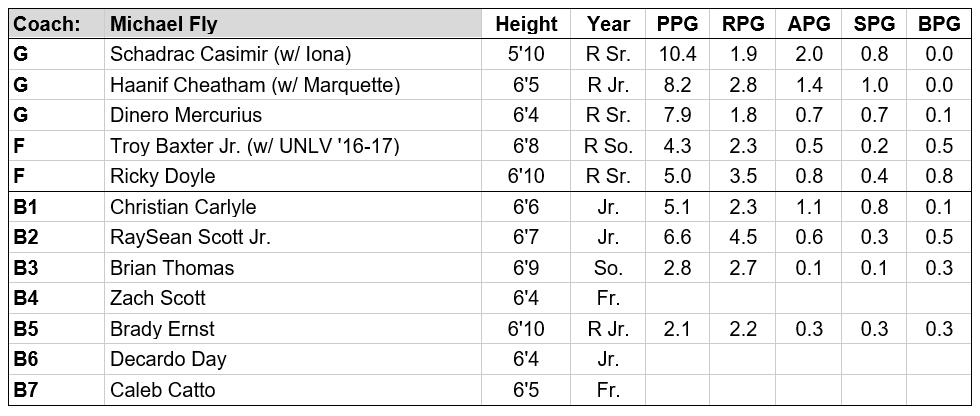 fgcu roster.PNG