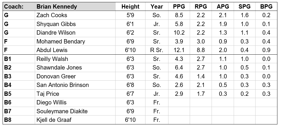 njit roster.PNG