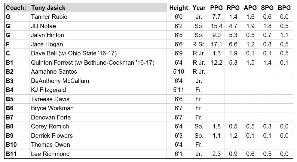 jacksonville roster.PNG