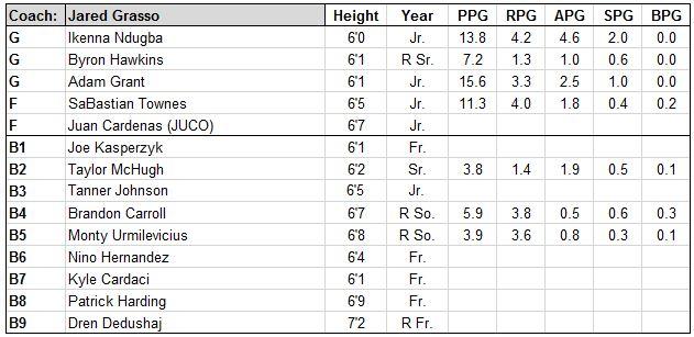 bryant roster.JPG
