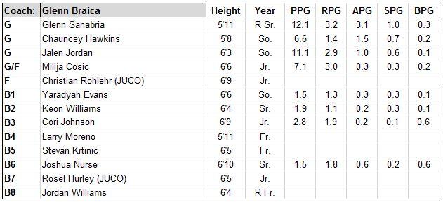 francis NY roster.JPG