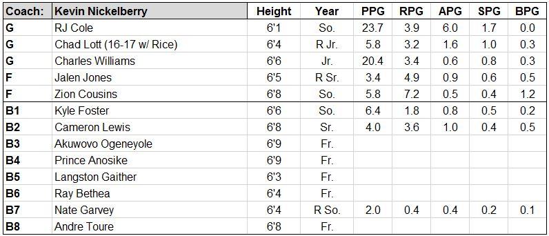 howard roster.JPG