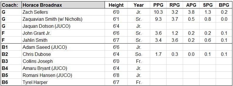 savannah st roster.JPG