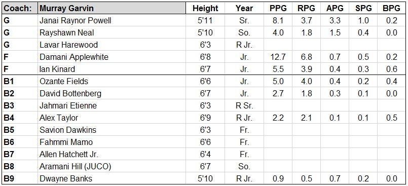 sc state roster.JPG