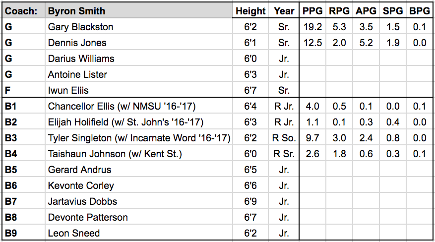 Prairie View roster.png