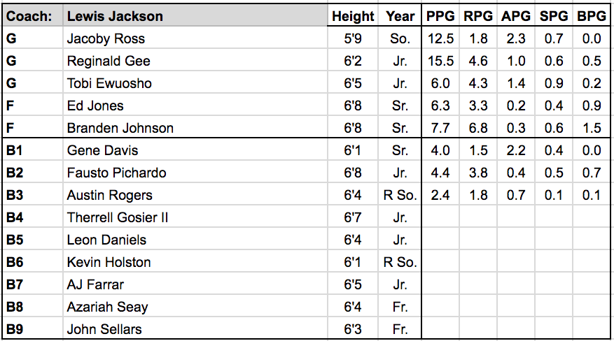 Alabama State roster.png