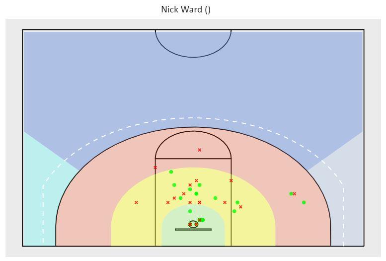ward shot chart.JPG
