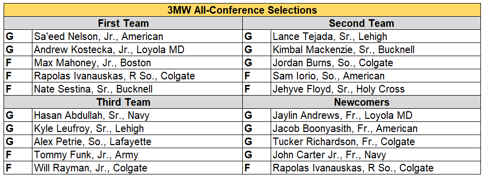 patriot all conf 2019 updated.PNG