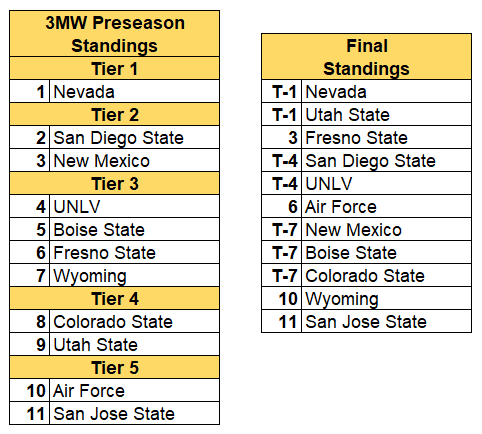 MWC standings 2019 final.PNG
