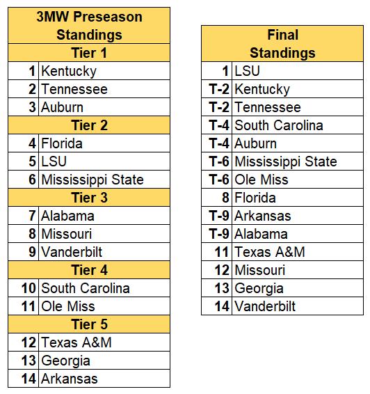 SEC final standings 2019.PNG