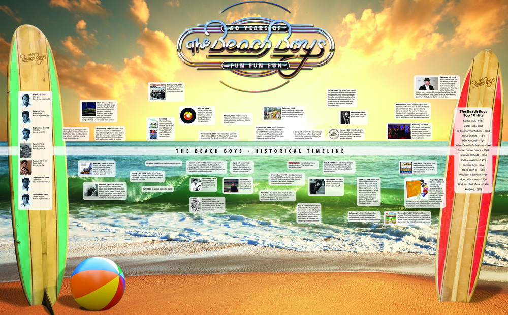 Copy of Beach Boys - Timeline Graphic