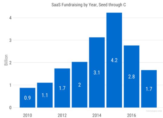 saas-fundraising-seed-series-c