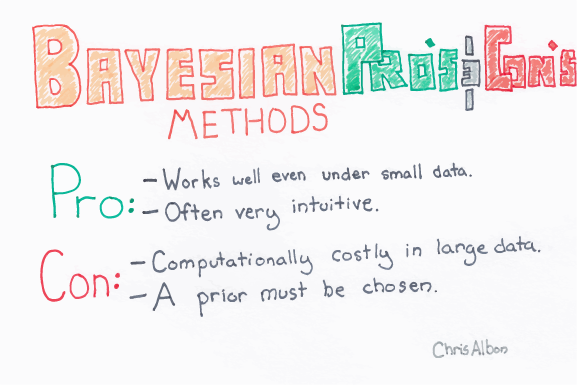 Bayesian_Methods_Pros_And_Cons_web.png