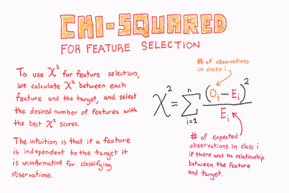 Chi-Squared_For_Feature_Selection_web.png