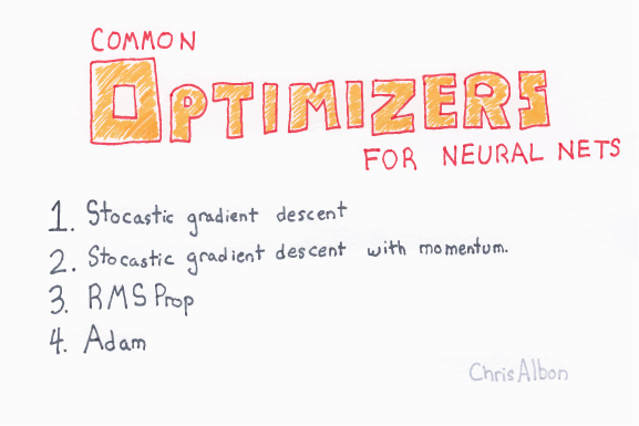 Common_Optimizers_With_Neural_Networks_web.png
