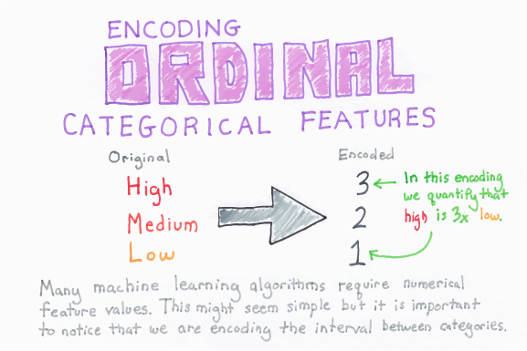Encoding_Ordinal_Categorical_Features_web.png