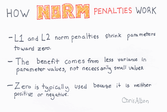 How_Norm_Penalties_Work_web.png