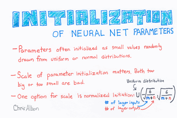 Initialization_Of_Neural_Network_Parameters_web.png