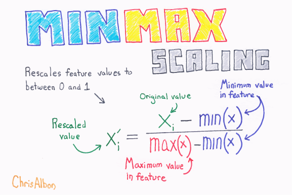 MinMax_Scaling_web.png