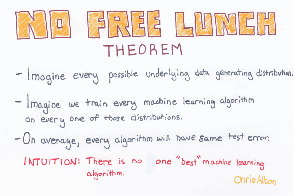 No_Free_Lunch_Theorem_web.png