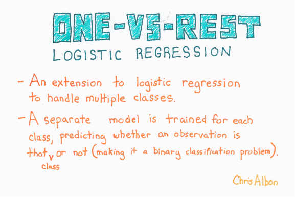 One-Vs-Rest_Logistic_Regression_web.png