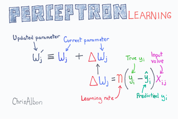 Perceptron_Learning_web.png