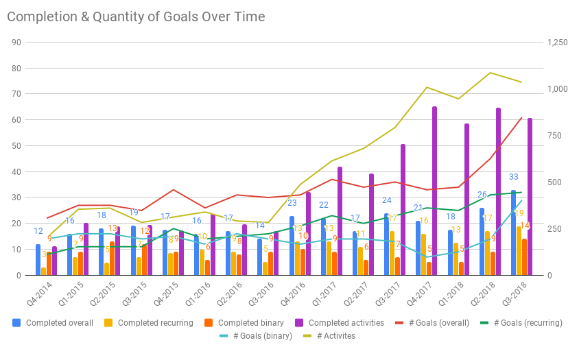 Completion & Quantity of Goals Over Time.png