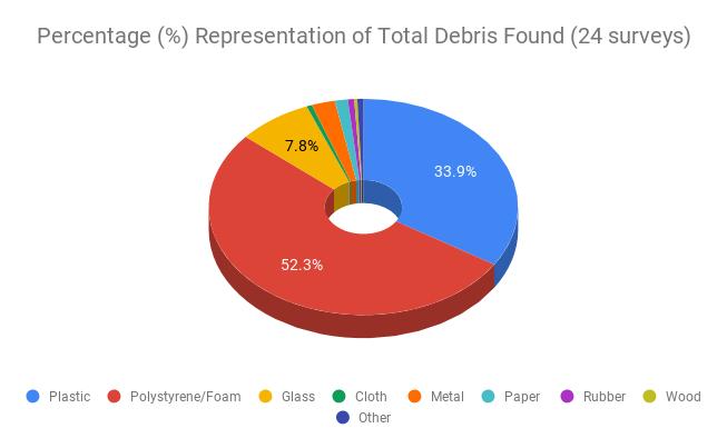 Marine Debris Data Gold Coast Waterways