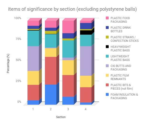 Excluding polystyrene balls from our results give a clearer understanding of found items, especially in section 4 of our surveys.
