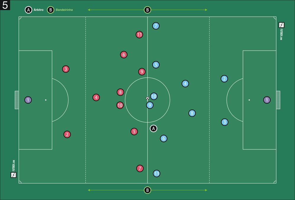 Disposição dos jogadores em campo com a nova demarcação