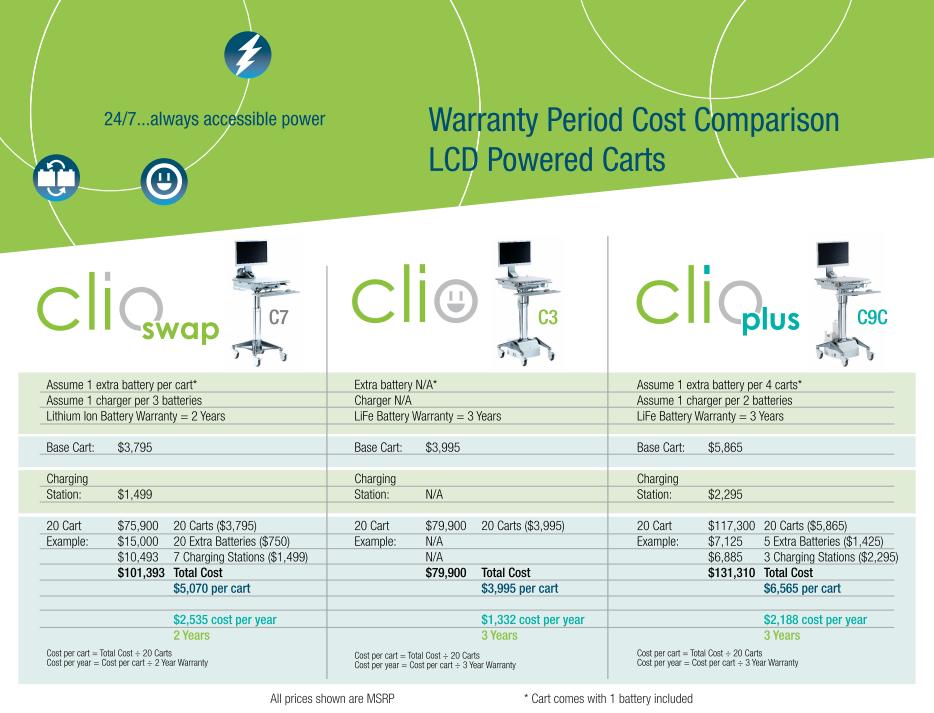 Clio Family Cost Comparison