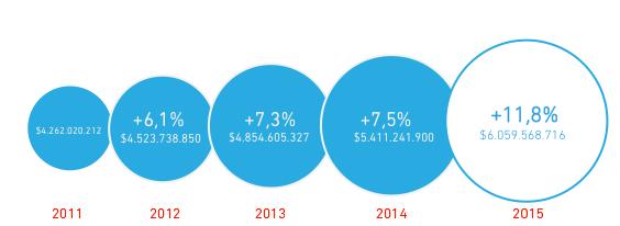 Fuente: DIPRES * Presupuestos Iniciales 2011-2014, valor real.