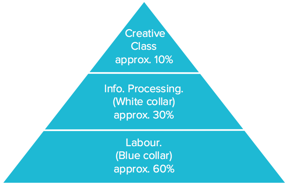 Employment distribution in the 20th century