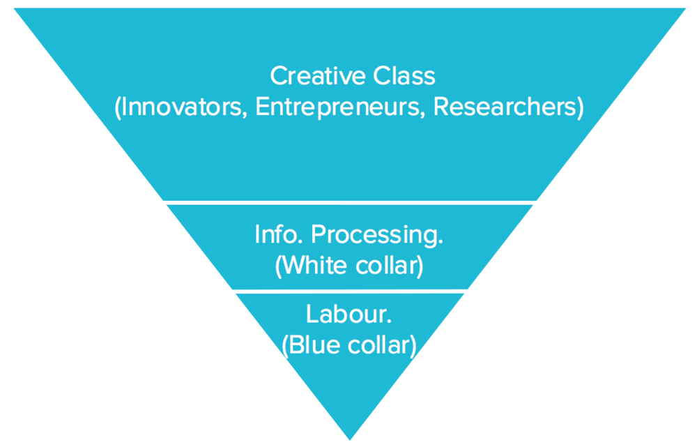 Is this the employment distribution model we're heading for?