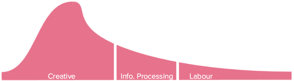 Can we improve education outcomes to meet a changed employment model?