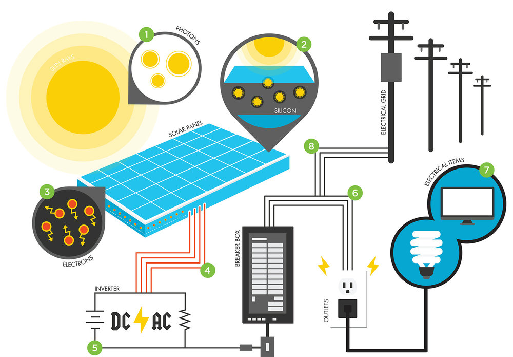 A solar panel infographic, courtesy of Houston Food bank  ²