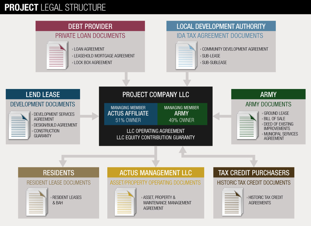 LendLease_Project_Legal_Structure.jpg