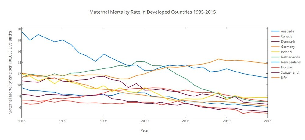 The USA is the only country among the top 10 developed nations in which the maternal mortality rate increased from 1985 to 2015.