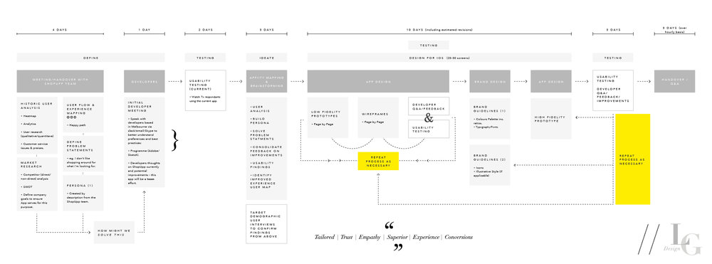 UX/UI App Design Project Timeline after MVP.
