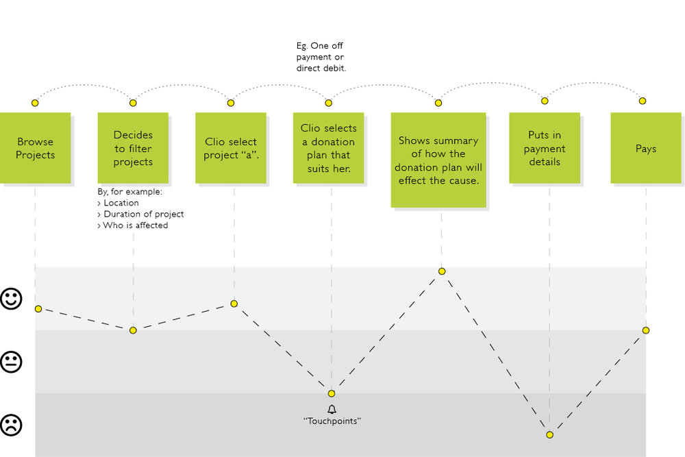 User Experience MAp -