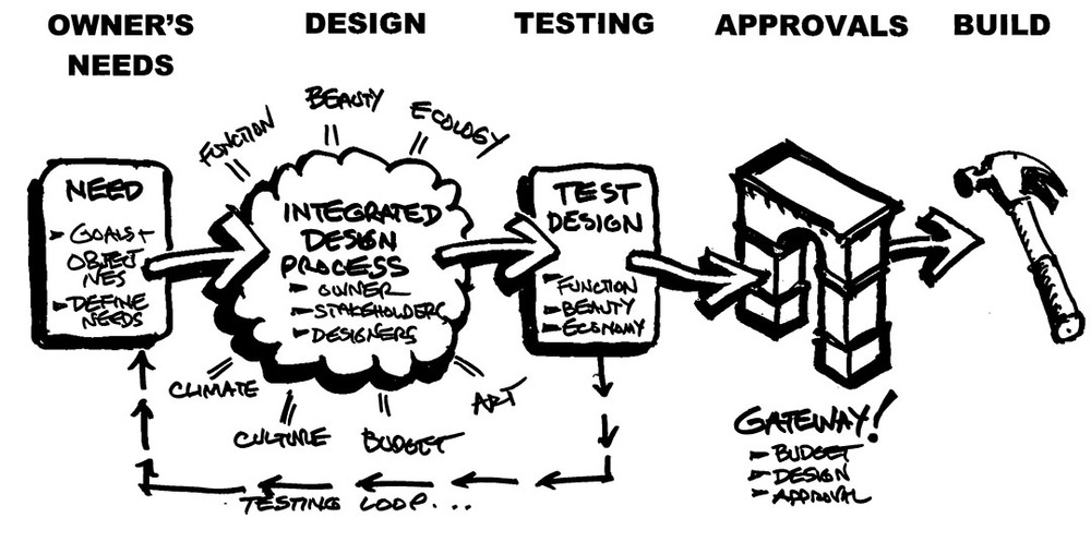 [ Indigo's Integrated Design Process ]