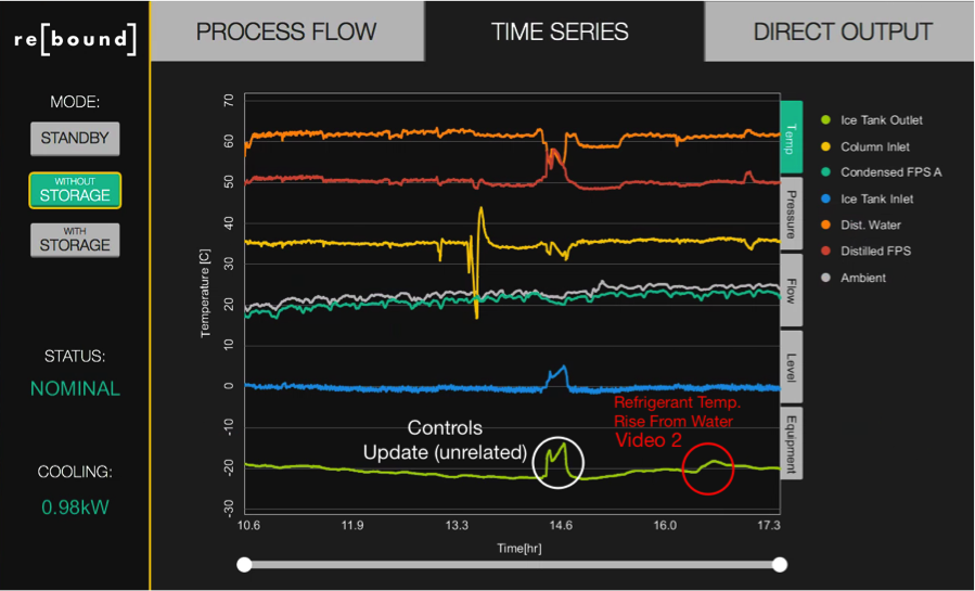 Screenshot of demonstration unit control screen showing impact of water dumped into tank during Video Two. An unrelated system shutdown is also shown when we were pushing a controller update.