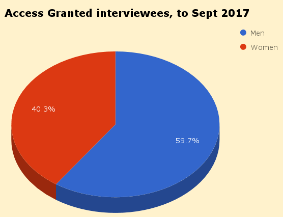 Access Granted podcast interview stats (up to Sept  2017).png